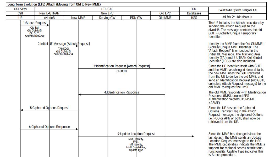 Lte Attach Sequence Diagram Telecom Networking Design