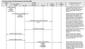 LTE attach sequence diagram