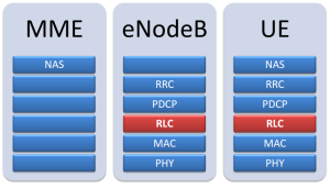 LTE RLC layer shown in stack