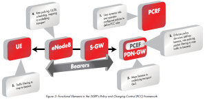 LTE policy and charging control framework