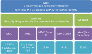 LTE identifiers: Globally Unique Temporary Identifier