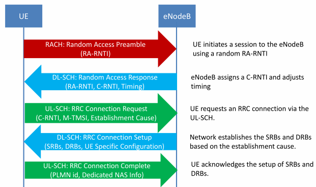 lte-rrc-connection