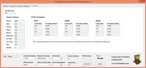 LTE Throughput and Resource Element Usage