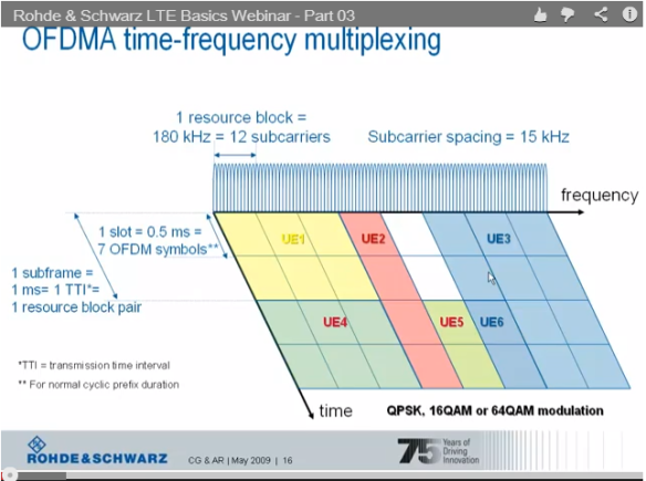 OFDM Time Frequency Multiplexing