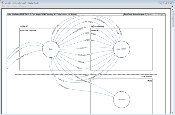 IMS to PSTN UE collaboration diagram