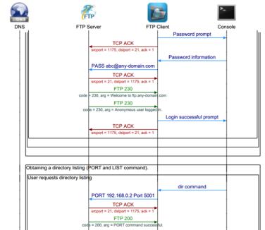 FTP File Transfer Protocol Sequence Diagram | telecom