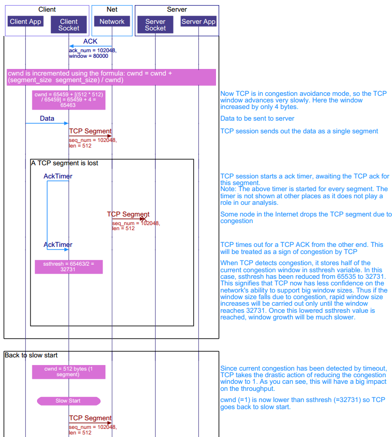 TCP congestion avoidance sequence diagram