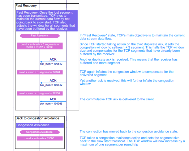 TCP fast recovery