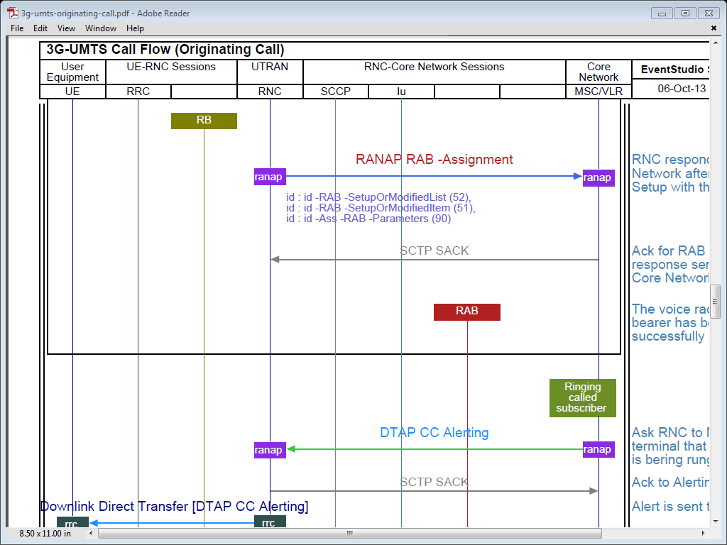 Umts sequence diagram wiring diagram 3g umts originating call flow telecom u2022 networking u2022 design rh blog eventhelix com use case diagram activity sequence diagram ccuart Image collections