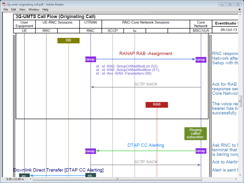 3g umts originating call flows ytd2525 process flow diagram vs data flow diagram