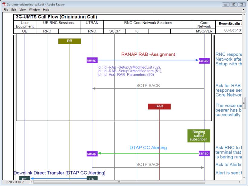 3G UMTS Originating Call with RRC and RANAP signaling