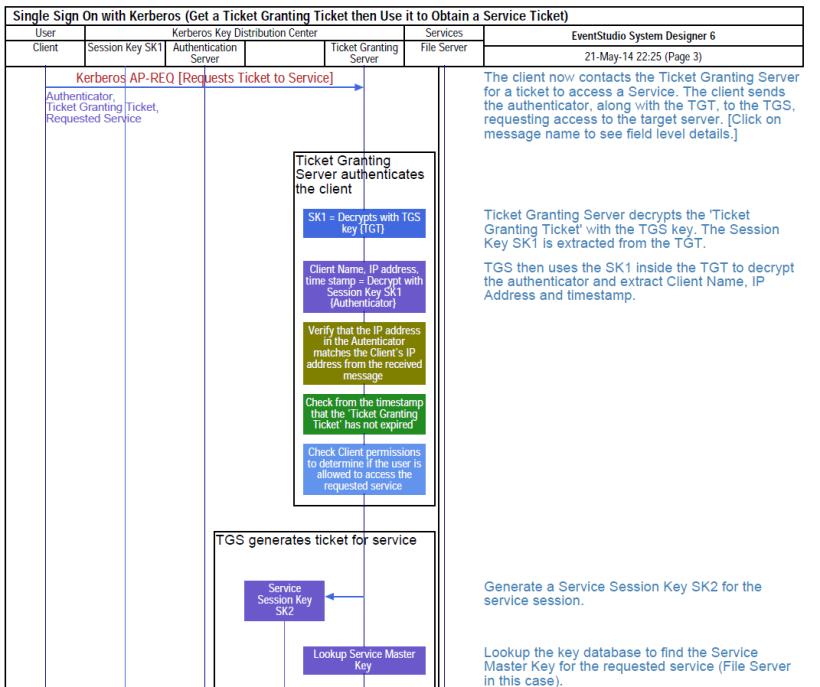 Kerberos Sequence Diagram; Ticket Granting Ticket creation