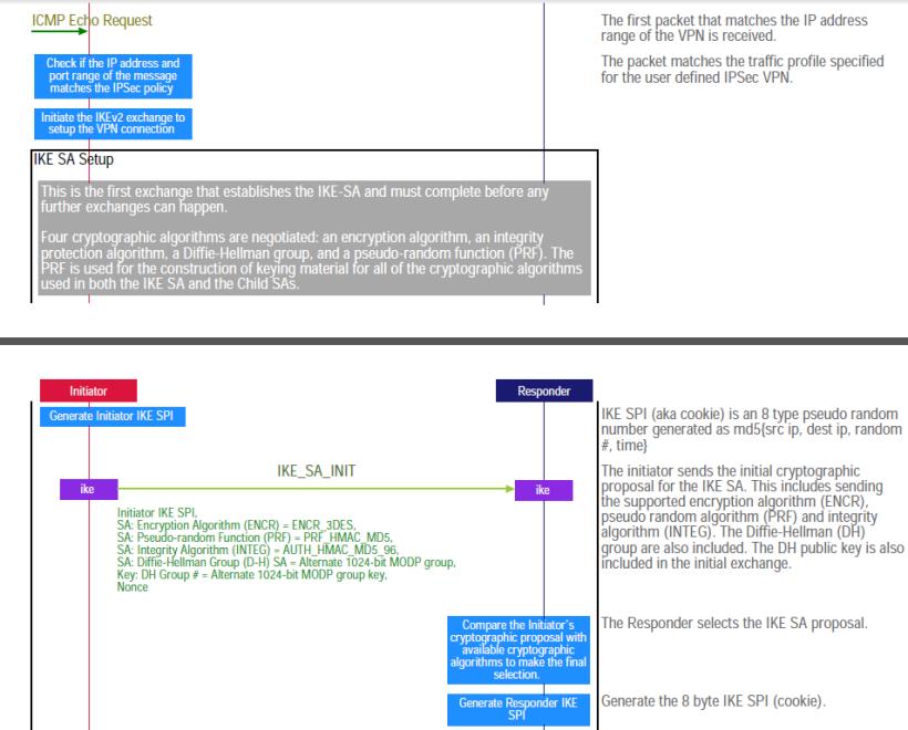 IKEv2 Based IPSec VPN Establishment