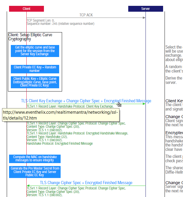 SSL TLS Sequence Diagram for SPDY