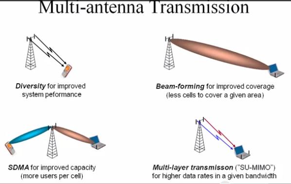 LTE multi antenna transmission