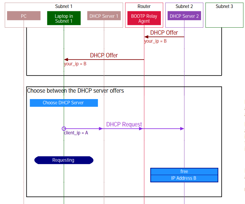 DHCP sequence diagram